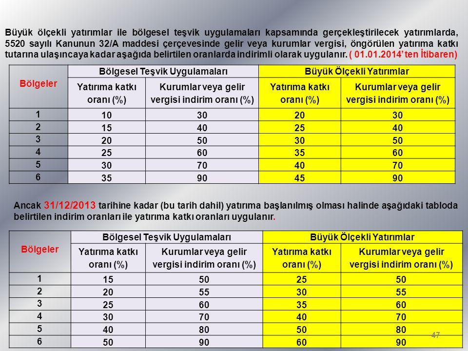 Bölgeler Bölgesel Teşvik UygulamalarıBüyük Ölçekli Yatırımlar Yatırıma katkı oranı (%) Kurumlar veya gelir vergisi indirim oranı (%) Yatırıma katkı oranı (%) Kurumlar veya gelir vergisi indirim oranı (%) 1 10302030 2 15402540 3 20503050 4 25603560 5 30704070 6 35904590 Bölgeler Bölgesel Teşvik UygulamalarıBüyük Ölçekli Yatırımlar Yatırıma katkı oranı (%) Kurumlar veya gelir vergisi indirim oranı (%) Yatırıma katkı oranı (%) Kurumlar veya gelir vergisi indirim oranı (%) 1 15502550 2 20553055 3 25603560 4 30704070 5 40805080 6 50906090 Büyük ölçekli yatırımlar ile bölgesel teşvik uygulamaları kapsamında gerçekleştirilecek yatırımlarda, 5520 sayılı Kanunun 32/A maddesi çerçevesinde gelir veya kurumlar vergisi, öngörülen yatırıma katkı tutarına ulaşıncaya kadar aşağıda belirtilen oranlarda indirimli olarak uygulanır.