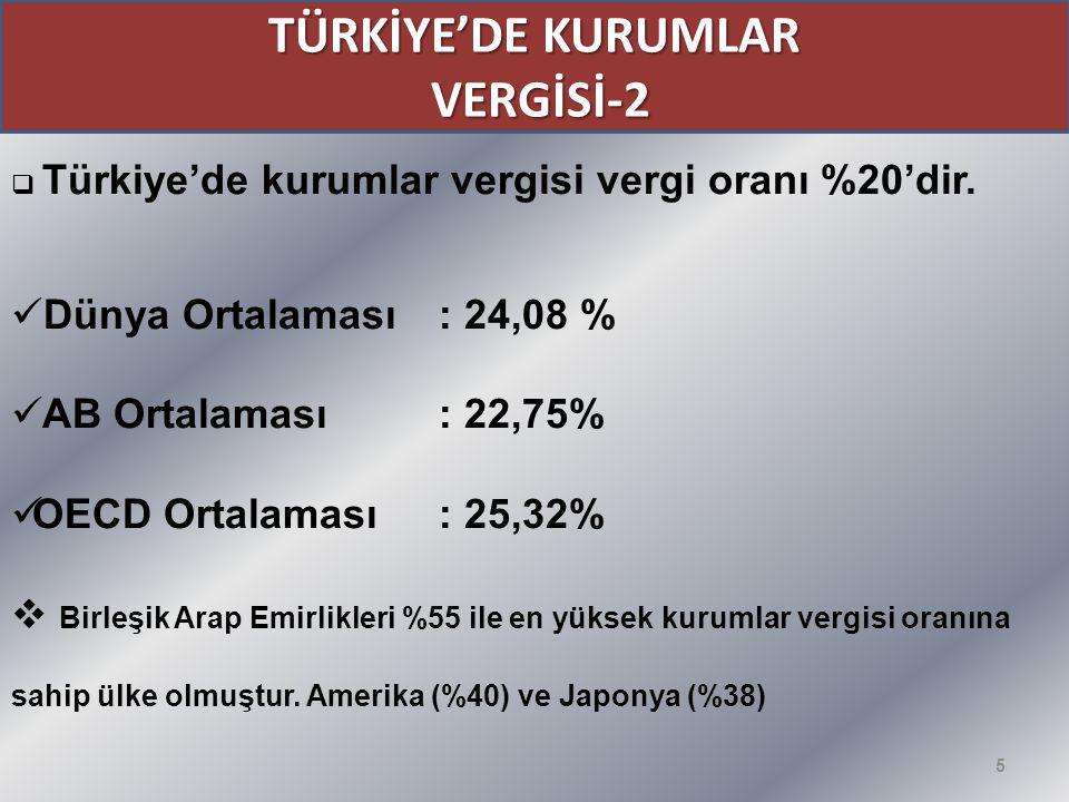 5 TÜRKİYE'DE KURUMLAR VERGİSİ-2 VERGİSİ-2  Türkiye'de kurumlar vergisi vergi oranı %20'dir. Dünya Ortalaması: 24,08 % AB Ortalaması : 22,75% OECD Ort