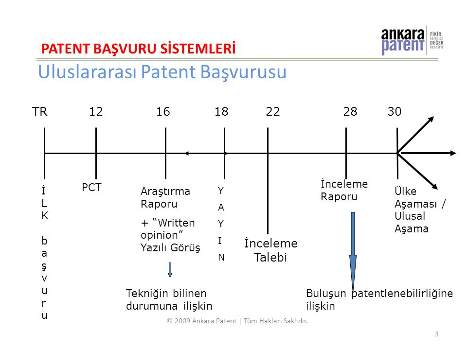 Uluslararası Patent Başvurusu 12 1618222830 İLK başvuruİLK başvuru PCT Araştırma Raporu + Written opinion Yazılı Görüş YAYINYAYIN İnceleme Raporu Ülke Aşaması / Ulusal Aşama TR İnceleme Talebi Tekniğin bilinen durumuna ilişkin Buluşun patentlenebilirliğine ilişkin PATENT BAŞVURU SİSTEMLERİ 3 © 2009 Ankara Patent | Tüm Hakları Saklıdır.