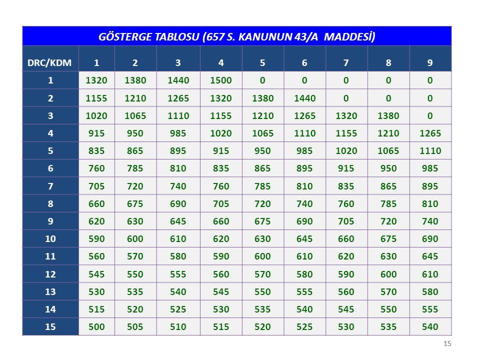 15 GÖSTERGE TABLOSU (657 S. KANUNUN 43/A MADDESİ) DRC/KDM123456789 1132013801440150000000 2115512101265132013801440000 3102010651110115512101265132013