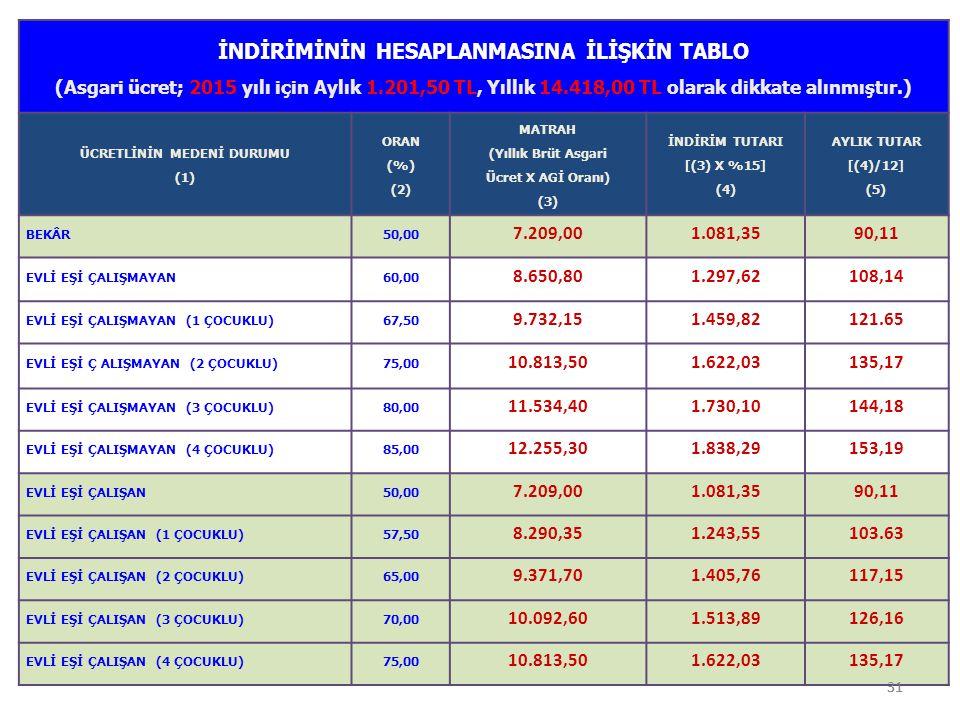 31 İNDİRİMİNİN HESAPLANMASINA İLİŞKİN TABLO (Asgari ücret; 2015 yılı için Aylık 1.201,50 TL, Yıllık 14.418,00 TL olarak dikkate alınmıştır.) ÜCRETLİNİ