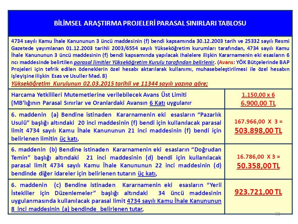 81 BİLİMSEL ARAŞTIRMA PROJELERİ PARASAL SINIRLARI TABLOSU 4734 sayılı Kamu İhale Kanununun 3 üncü maddesinin (f) bendi kapsamında 30.12.2003 tarih ve