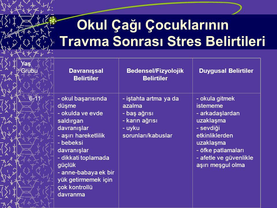 Okul Öncesi Çocukların Travma Sonrası Stres Belirtileri Yaş GrubuDavranışsal Belirtiler Bedensel/Fizyolojik Belirtiler Duygusal Belirtiler 1-5- altını ıslatma - parmak emme - anne-babaya yapışma - yalnız uyuyamama - sık ağlama - karanlıktan korkma - iştah kaybı - karın ağrısı - uyku sorunları/kabuslar - konuşma güçlükleri - tikler - kaygı - korku - aşırı uyarılmışlık - öfke patlamaları - üzüntü - içe çekilme