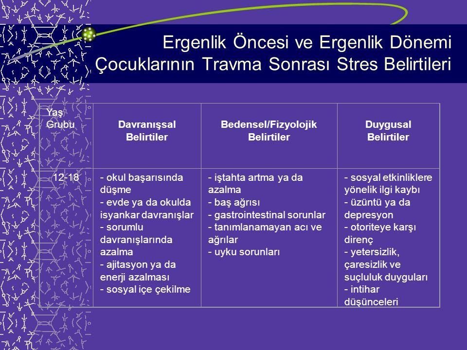Okul Çağı Çocuklarının Travma Sonrası Stres Belirtileri Yaş GrubuDavranışsal Belirtiler Bedensel/Fizyolojik Belirtiler Duygusal Belirtiler 6-11- okul