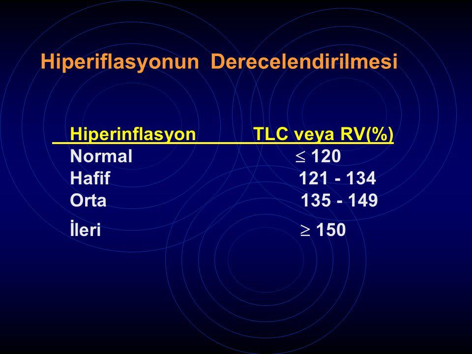 Hiperiflasyonun Derecelendirilmesi Hiperinflasyon TLC veya RV(%) Normal  120 Hafif 121 - 134 Orta 135 - 149 İleri  150
