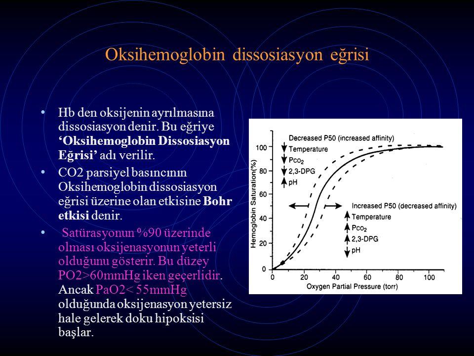Oksihemoglobin dissosiasyon eğrisi Hb den oksijenin ayrılmasına dissosiasyon denir. Bu eğriye 'Oksihemoglobin Dissosiasyon Eğrisi' adı verilir. CO2 pa