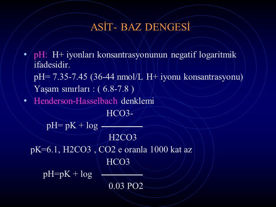 ASİT- BAZ DENGESİ pH: H+ iyonları konsantrasyonunun negatif logaritmik ifadesidir. pH= 7.35-7.45 (36-44 nmol/L H+ iyonu konsantrasyonu) Yaşam sınırlar