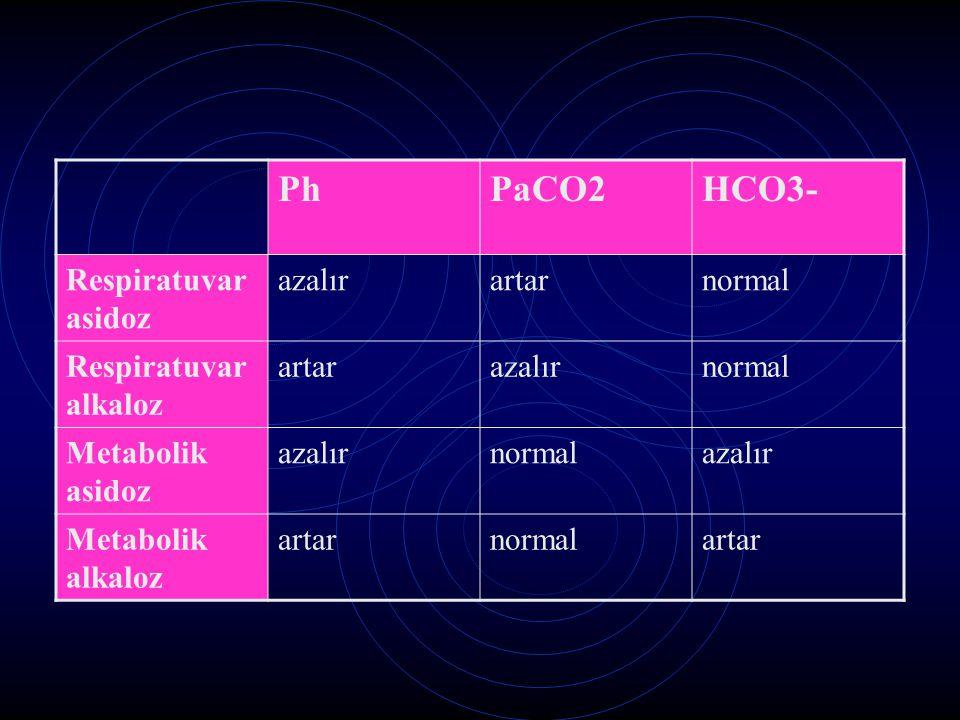 PhPaCO2HCO3- Respiratuvar asidoz azalırartarnormal Respiratuvar alkaloz artarazalırnormal Metabolik asidoz azalırnormalazalır Metabolik alkaloz artarn