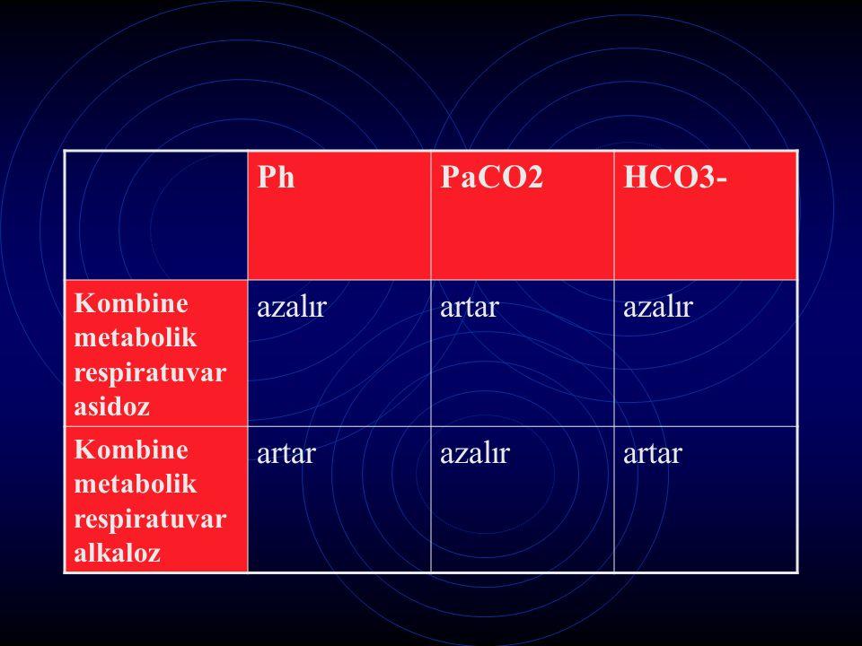 PhPaCO2HCO3- Kombine metabolik respiratuvar asidoz azalırartarazalır Kombine metabolik respiratuvar alkaloz artarazalırartar
