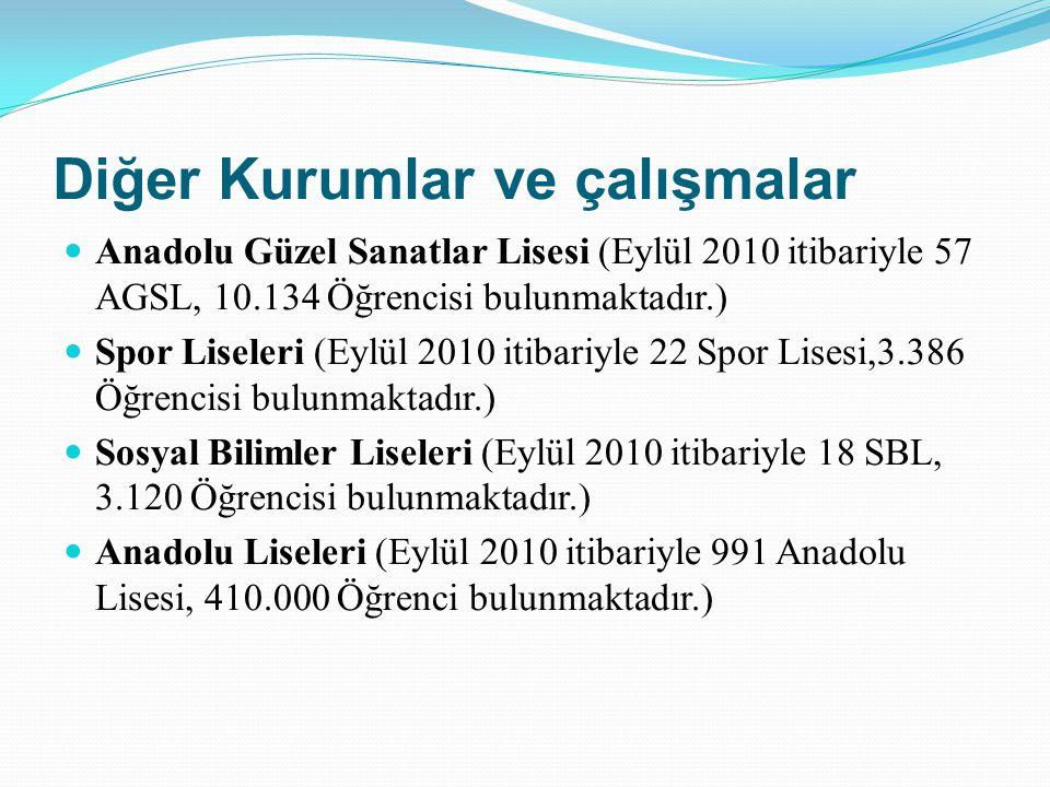Diğer Kurumlar ve çalışmalar Anadolu Güzel Sanatlar Lisesi (Eylül 2010 itibariyle 57 AGSL, 10.134 Öğrencisi bulunmaktadır.) Spor Liseleri (Eylül 2010