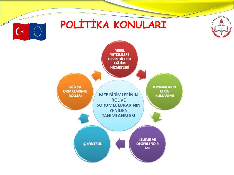 POLİTİKA KONULARI