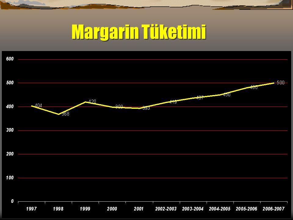 Margarin Tüketimi