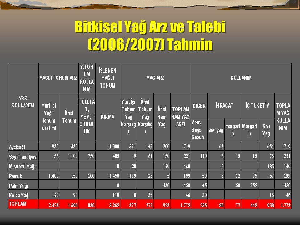 Bitkisel Yağ Arz ve Talebi (2006/2007) Tahmin