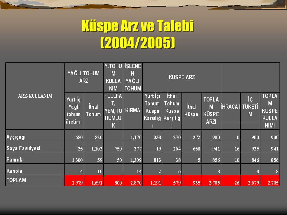 Küspe Arz ve Talebi (2004/2005)