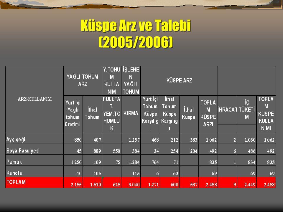 Küspe Arz ve Talebi (2005/2006)