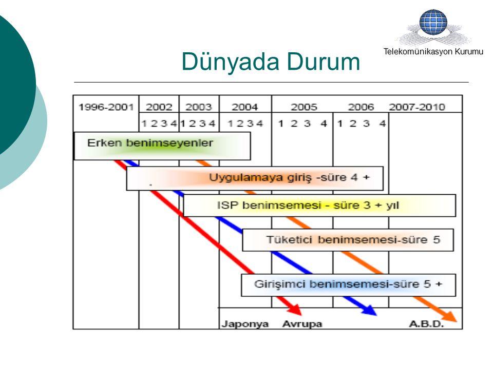 Türkiye'de Durum Telekomünikasyon Kurumu 