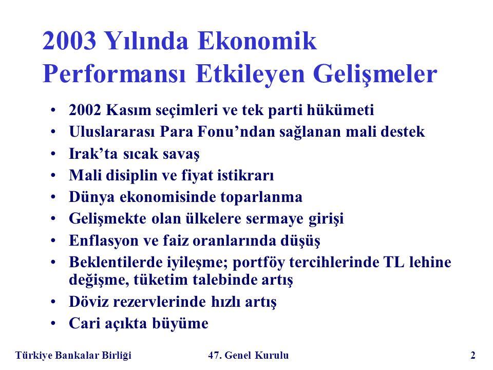 Türkiye Bankalar Birliği 47. Genel Kurulu 23 Bankacılık ve Sermaye Piyasası (GSYİH'nın % desi)