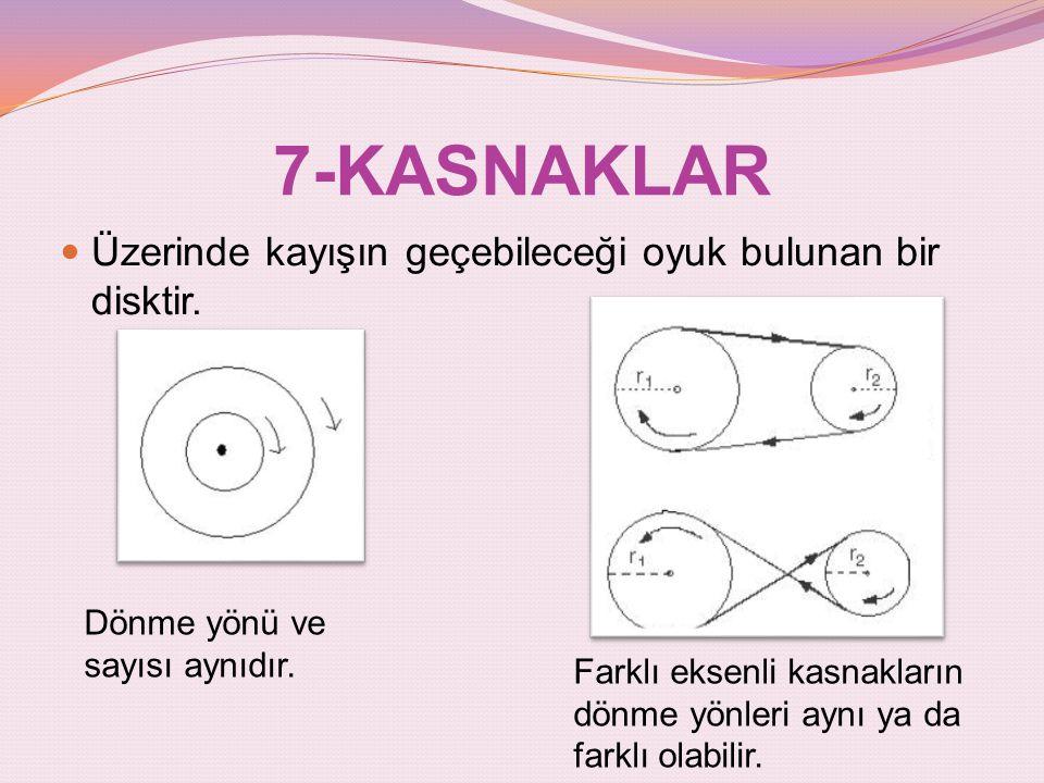 7-KASNAKLAR Üzerinde kayışın geçebileceği oyuk bulunan bir disktir. Dönme yönü ve sayısı aynıdır. Farklı eksenli kasnakların dönme yönleri aynı ya da