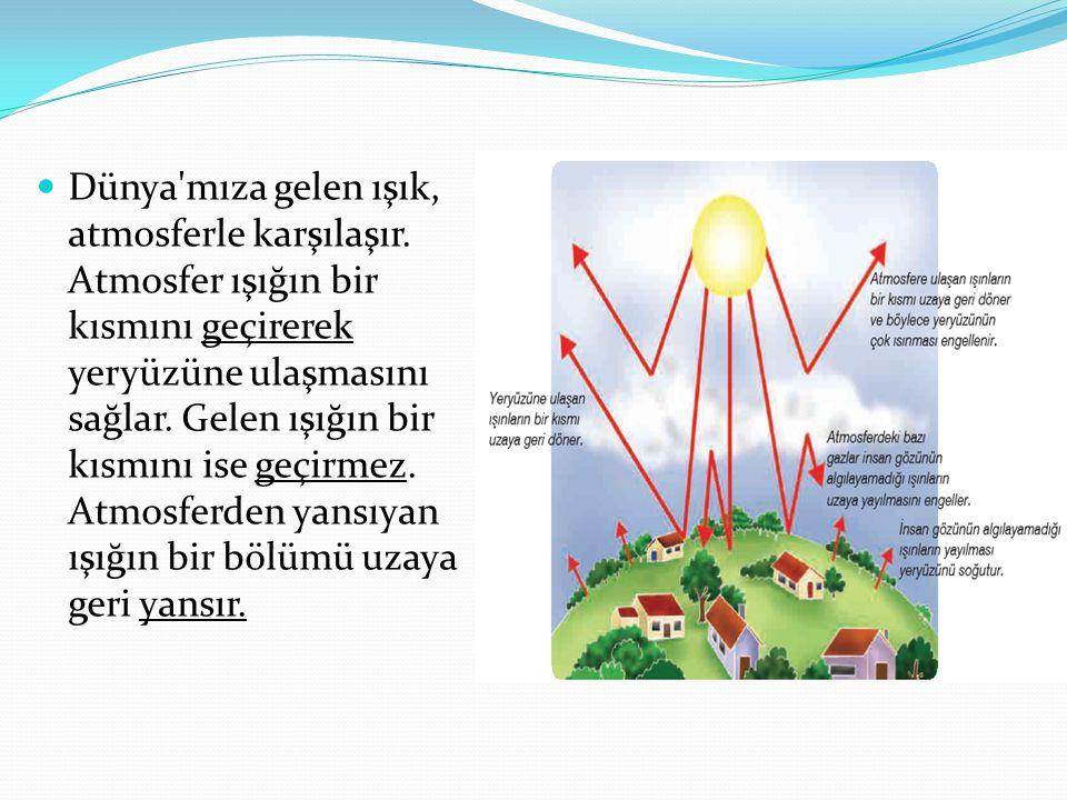 Dünya'mıza gelen ışık, atmosferle karşılaşır. Atmosfer ışığın bir kısmını geçirerek yeryüzüne ulaşmasını sağlar. Gelen ışığın bir kısmını ise geçirmez