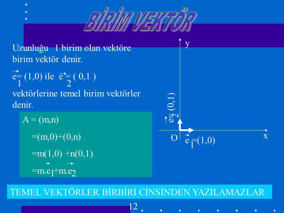 BİR VEKTÖR DOĞRULTUSUNDAKİ VE YÖNÜNDEKİ BİRİM VEKTÖR Bir A = (m,n) vektörü doğrultusundaki birim vektör A' ise A = A |A| Dır.