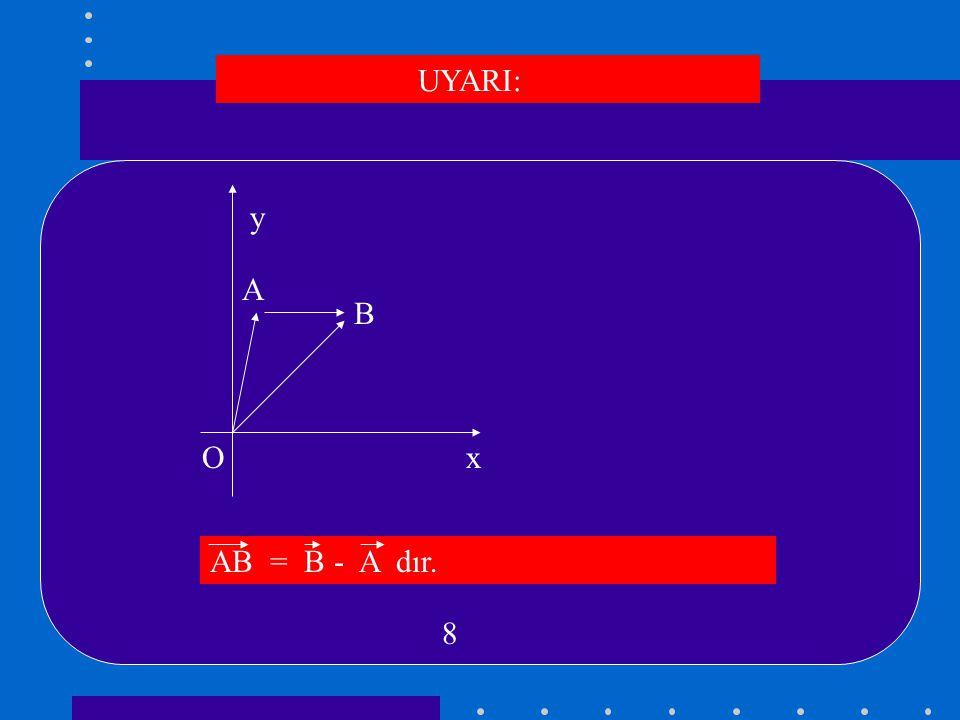 VEKTÖRLERDE EŞİTLİK A = (x,y) B = (g,s ) olsun A = B  x = g ve y = s dir.