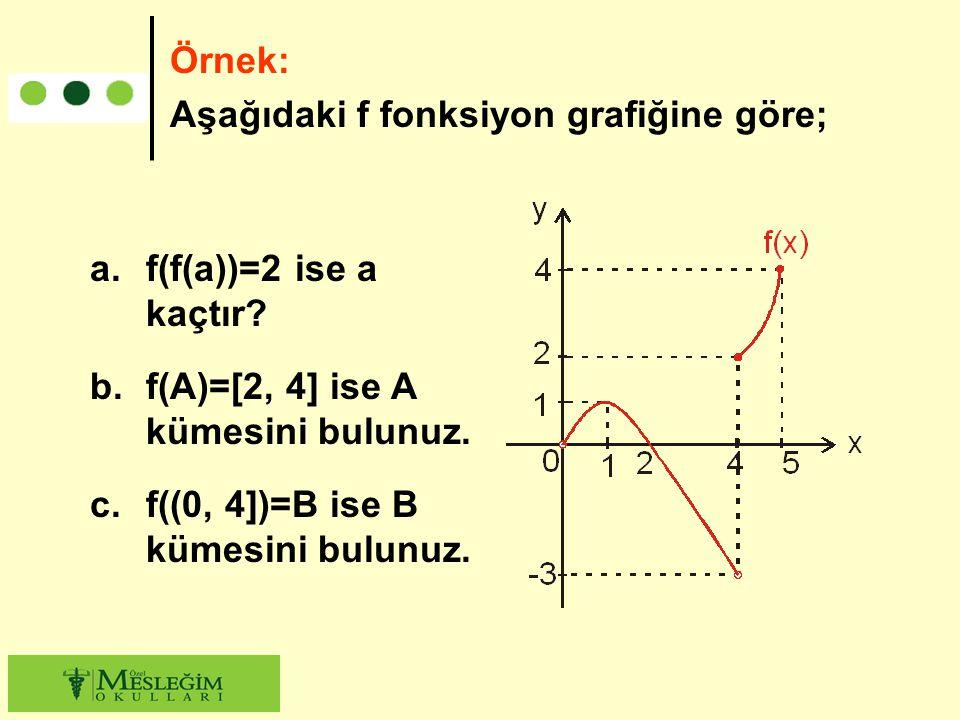 a.f(f(a))=2 ise a kaçtır? b.f(A)=[2, 4] ise A kümesini bulunuz. c.f((0, 4])=B ise B kümesini bulunuz. Örnek: Aşağıdaki f fonksiyon grafiğine göre;