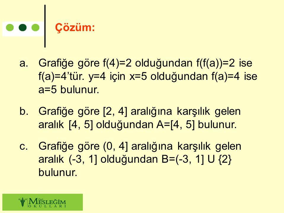a.Grafiğe göre f(4)=2 olduğundan f(f(a))=2 ise f(a)=4'tür. y=4 için x=5 olduğundan f(a)=4 ise a=5 bulunur. b.Grafiğe göre [2, 4] aralığına karşılık ge