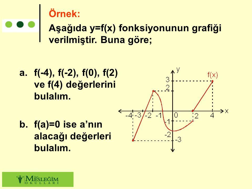 a.f(-4), f(-2), f(0), f(2) ve f(4) değerlerini bulalım. b.f(a)=0 ise a'nın alacağı değerleri bulalım. Örnek: Aşağıda y=f(x) fonksiyonunun grafiği veri