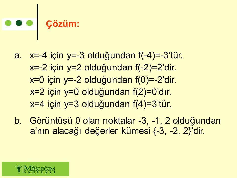 a. x=-4 için y=-3 olduğundan f(-4)=-3'tür. x=-2 için y=2 olduğundan f(-2)=2'dir. x=0 için y=-2 olduğundan f(0)=-2'dir. x=2 için y=0 olduğundan f(2)=0'
