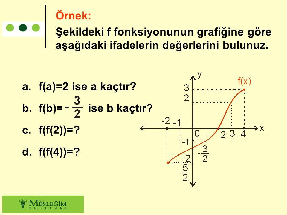 Örnek: Şekildeki f fonksiyonunun grafiğine göre aşağıdaki ifadelerin değerlerini bulunuz. a.f(a)=2 ise a kaçtır? b.f(b)= ise b kaçtır? c.f(f(2))=? d.f