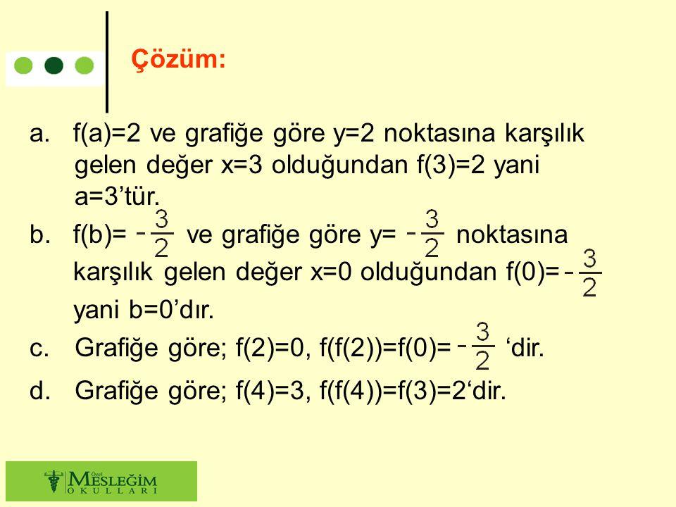 a. f(a)=2 ve grafiğe göre y=2 noktasına karşılık gelen değer x=3 olduğundan f(3)=2 yani a=3'tür. b. f(b)= ve grafiğe göre y= noktasına karşılık gelen