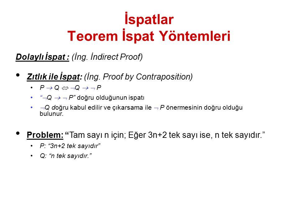 "İspatlar Teorem İspat Yöntemleri Dolaylı İspat : (İng. İndirect Proof) Zıtlık ile İspat: (İng. Proof by Contraposition) P  Q   Q   P ""  Q   P"""
