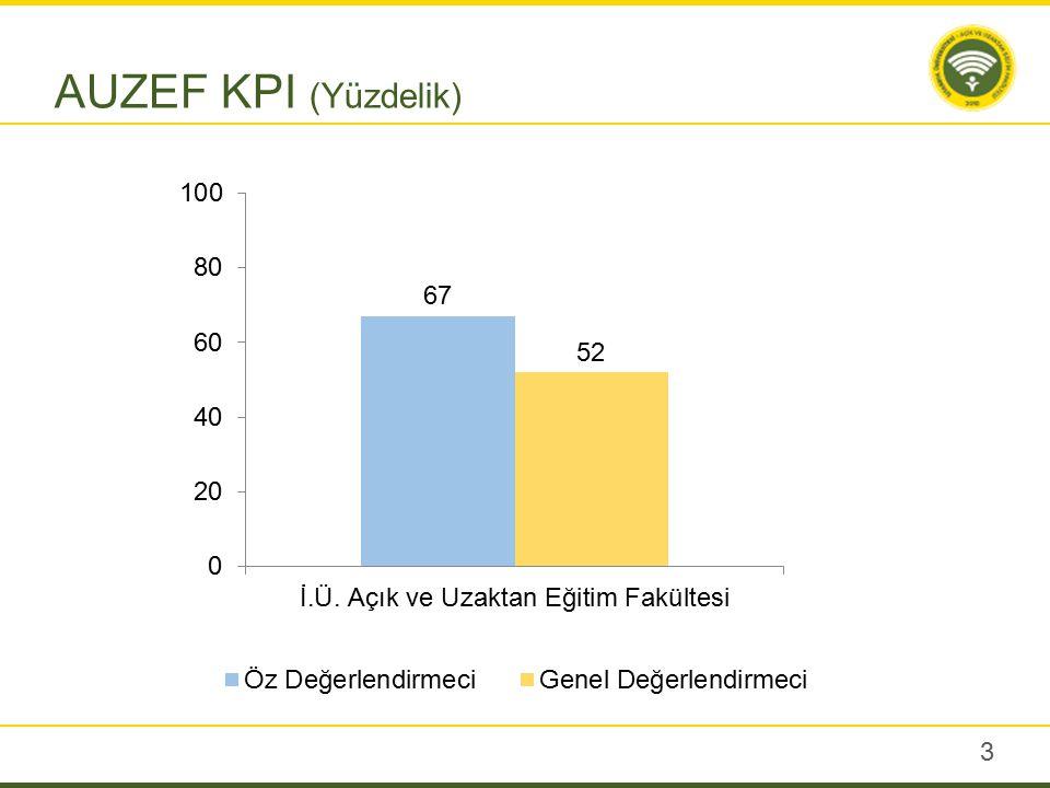 3 AUZEF KPI (Yüzdelik)