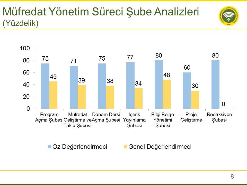 8 Müfredat Yönetim Süreci Şube Analizleri (Yüzdelik)