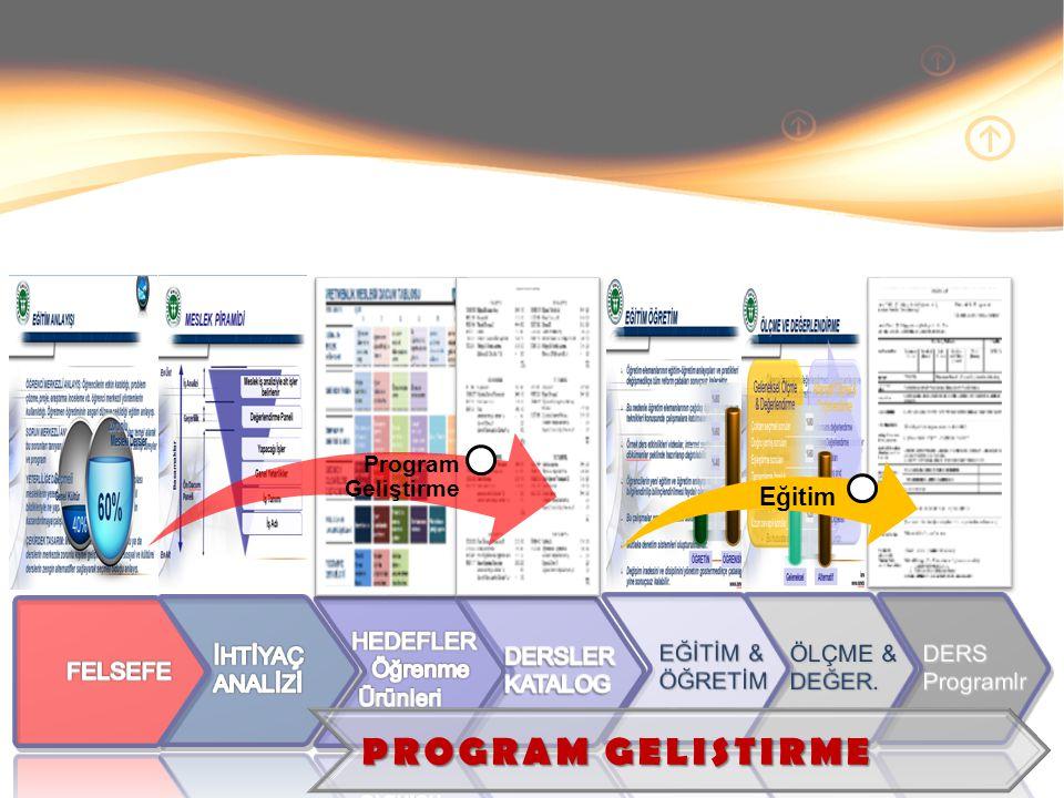 PROGRAM GELISTIRME Program Geliştirme Eğitim