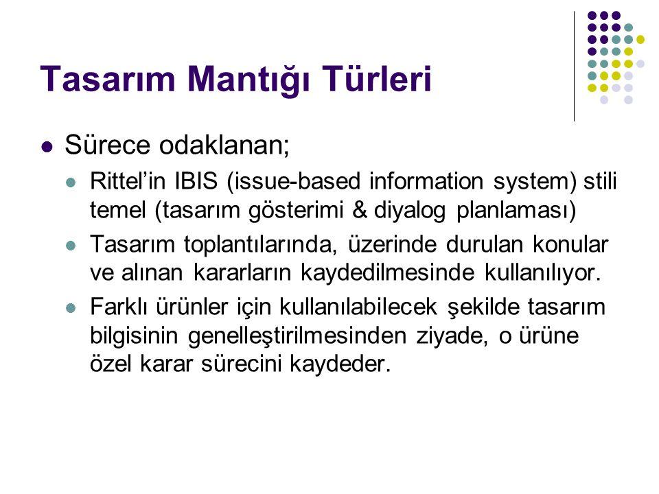 Tasarım Mantığı Türleri Sürece odaklanan; Rittel'in IBIS (issue-based information system) stili temel (tasarım gösterimi & diyalog planlaması) Tasarım