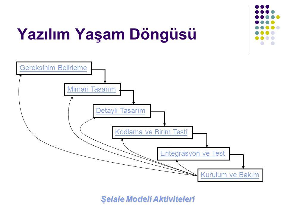 Yazılım Yaşam Döngüsü Gereksinim Belirleme Mimari Tasarım Detaylı Tasarım Kodlama ve Birim Testi Entegrasyon ve Test Kurulum ve Bakım Şelale Modeli Ak