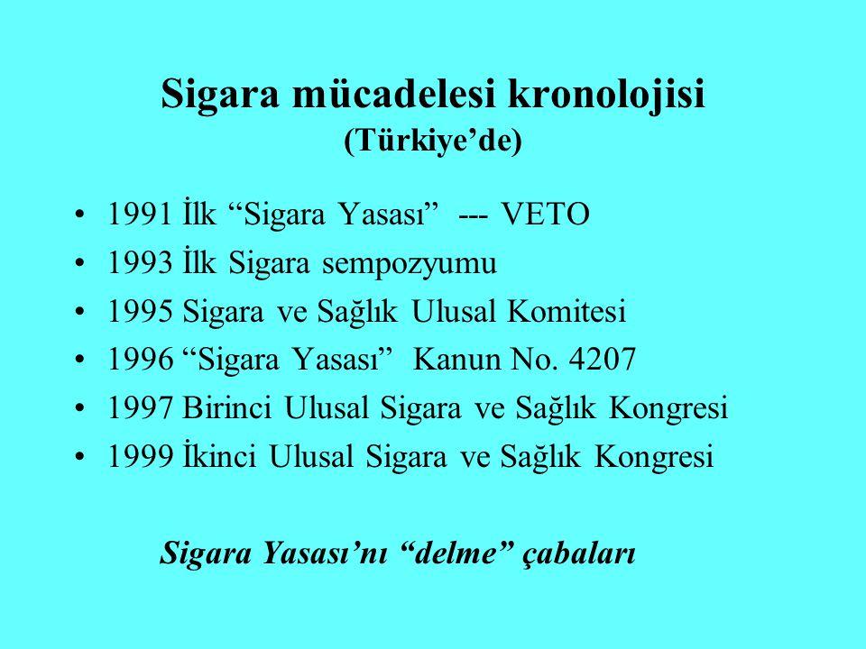 """Sigara mücadelesi kronolojisi (Türkiye'de) 1991 İlk """"Sigara Yasası"""" --- VETO 1993 İlk Sigara sempozyumu 1995 Sigara ve Sağlık Ulusal Komitesi 1996 """"Si"""