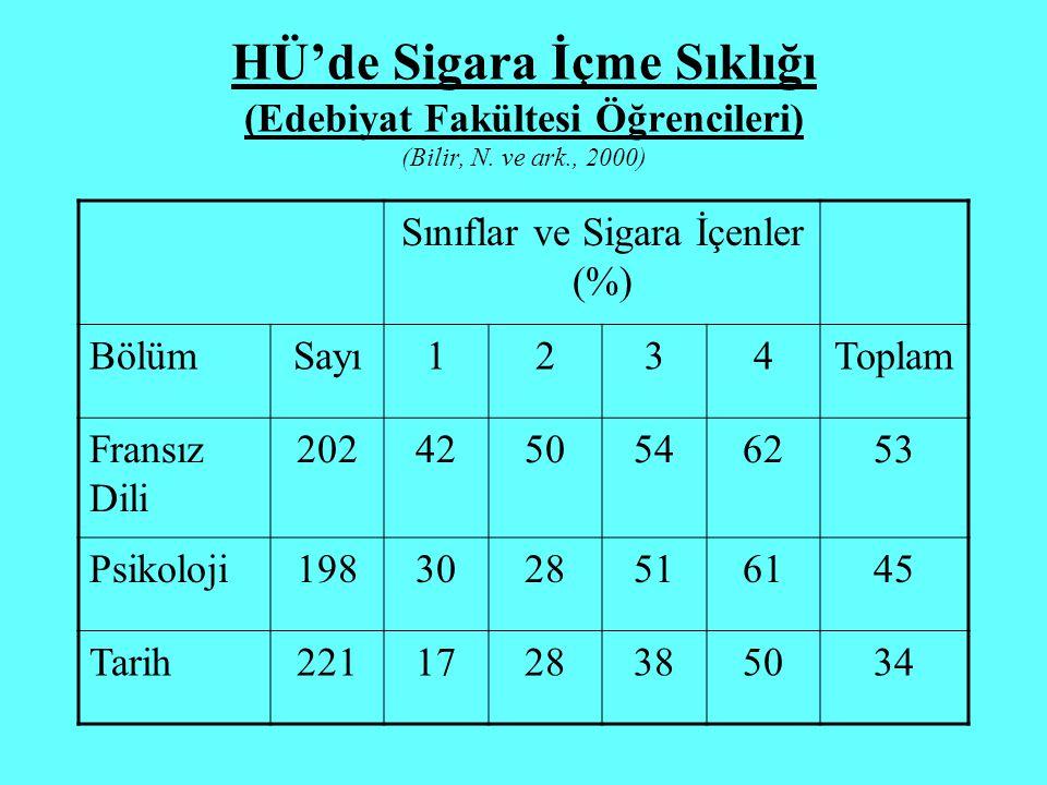 HÜ'de Sigara İçme Sıklığı (Edebiyat Fakültesi Öğrencileri) (Bilir, N. ve ark., 2000) Sınıflar ve Sigara İçenler (%) BölümSayı1234Toplam Fransız Dili 2