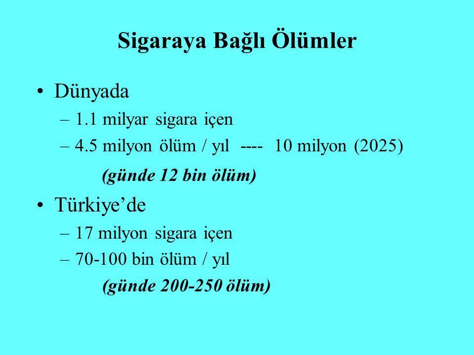 Sigaraya Bağlı Ölümler Dünyada –1.1 milyar sigara içen –4.5 milyon ölüm / yıl ---- 10 milyon (2025) (günde 12 bin ölüm) Türkiye'de –17 milyon sigara i