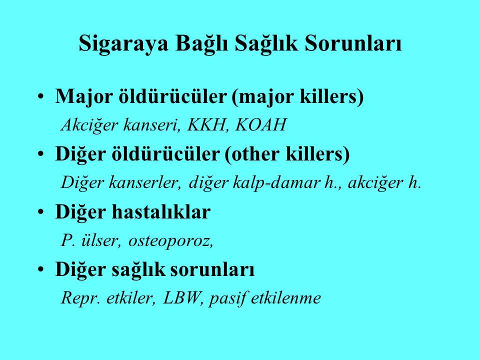 Sigaraya Bağlı Sağlık Sorunları Major öldürücüler (major killers) Akciğer kanseri, KKH, KOAH Diğer öldürücüler (other killers) Diğer kanserler, diğer
