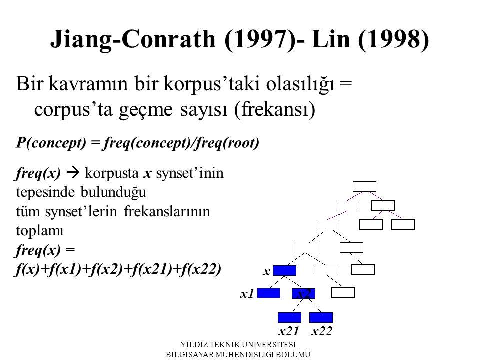 YILDIZ TEKNİK ÜNİVERSİTESİ BİLGİSAYAR MÜHENDİSLİĞİ BÖLÜMÜ Bir kavramın bir korpus'taki olasılığı = corpus'ta geçme sayısı (frekansı) P(concept) = freq(concept)/freq(root) freq(x)  korpusta x synset'inin tepesinde bulunduğu tüm synset'lerin frekanslarının toplamı freq(x) = f(x)+f(x1)+f(x2)+f(x21)+f(x22) x x1 x2 x21 x22 Jiang-Conrath (1997)- Lin (1998)
