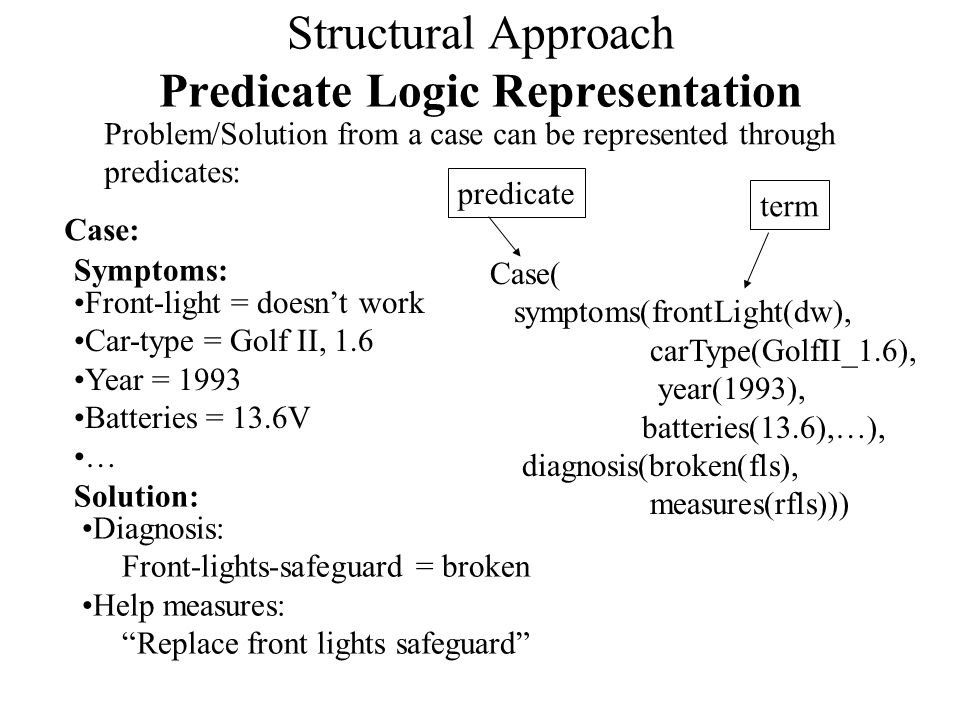 Structural Approach Predicate Logic Representation Problem/Solution from a case can be represented through predicates: Front-light = doesn't work Car-