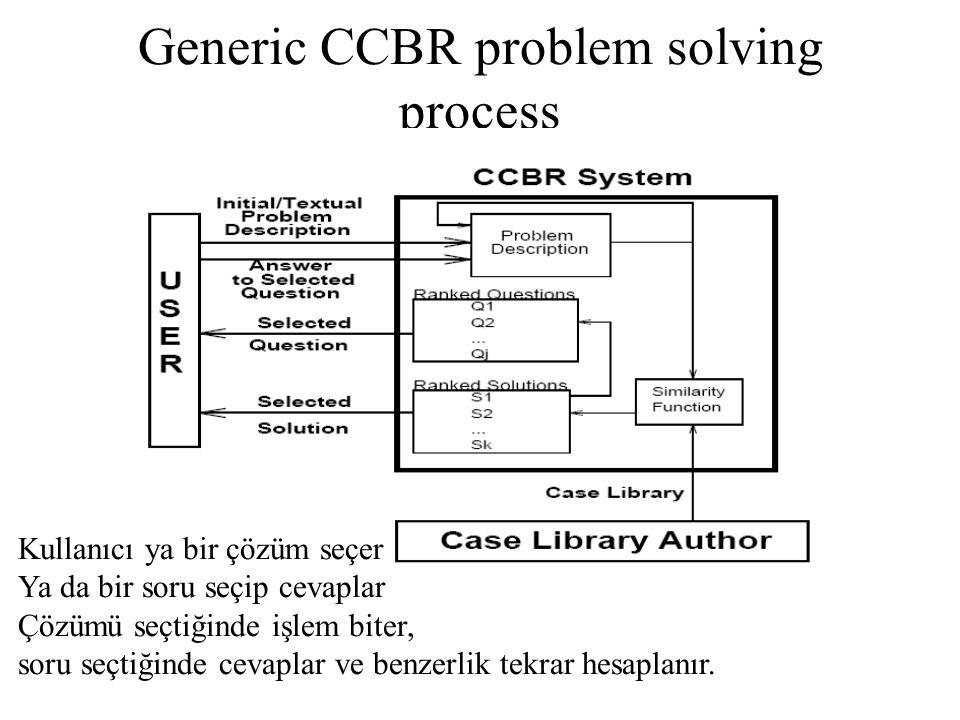 Generic CCBR problem solving process Kullanıcı ya bir çözüm seçer Ya da bir soru seçip cevaplar Çözümü seçtiğinde işlem biter, soru seçtiğinde cevaplar ve benzerlik tekrar hesaplanır.