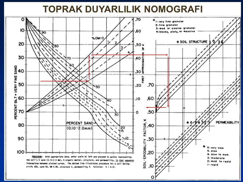 TOPRAK DUYARLILIK NOMOGRAFI