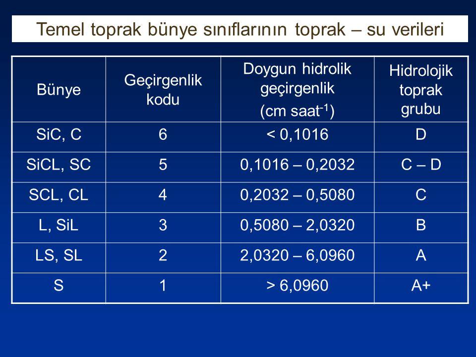 Bünye Geçirgenlik kodu Doygun hidrolik geçirgenlik (cm saat -1 ) Hidrolojik toprak grubu SiC, C6< 0,1016D SiCL, SC50,1016 – 0,2032C – D SCL, CL40,2032