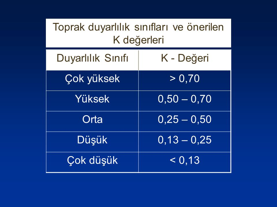 Duyarlılık SınıfıK - Değeri Çok yüksek> 0,70 Yüksek0,50 – 0,70 Orta0,25 – 0,50 Düşük0,13 – 0,25 Çok düşük< 0,13 Toprak duyarlılık sınıfları ve önerile