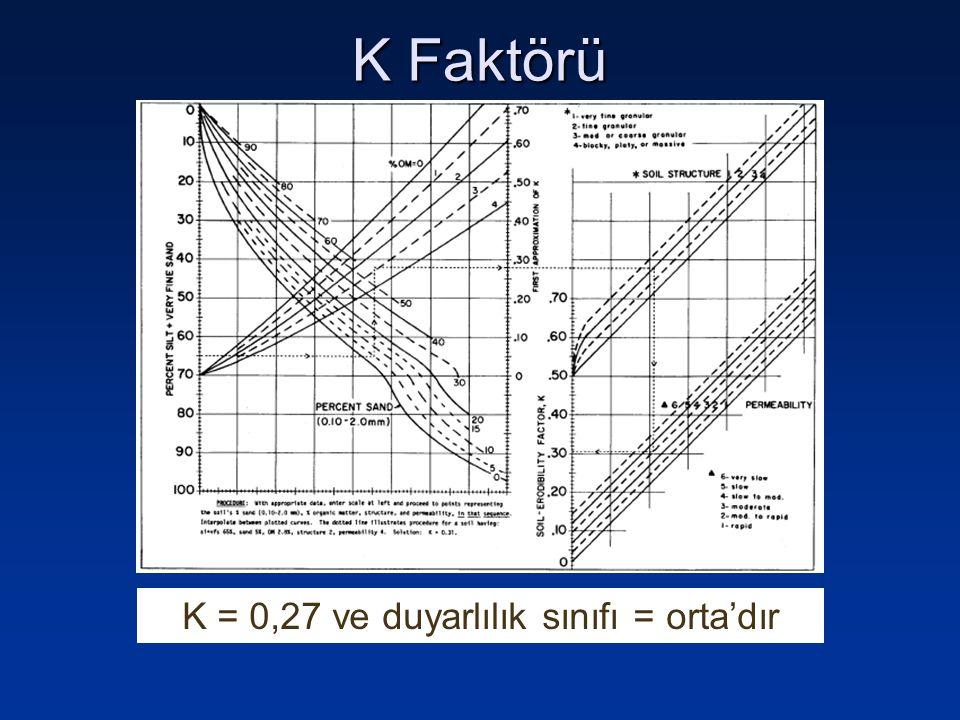 K = 0,27 ve duyarlılık sınıfı = orta'dır K Faktörü