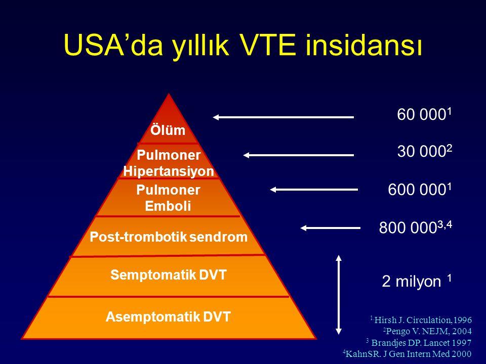 Akciğer sintigrafisi (V/Q) Orta-düşük (non diyagnostik) İleri inceleme yap (DVT,Angiography) VTE yok Normal Tedavi yapma Yüksek olasılık VTE kesin Tedavi yap Hull RD, Chest 1990; 97:23-26