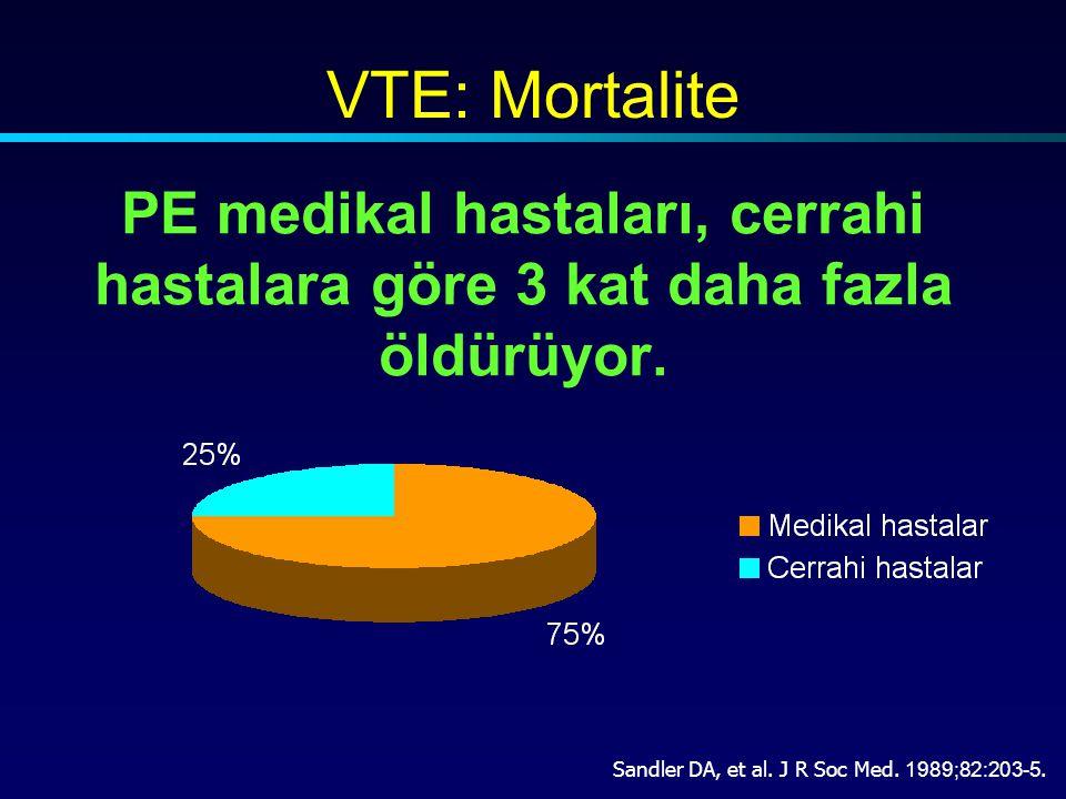 Wells PS, Anderson DR,Ann Intern Med, 2001;135: 98-107 DVT semptom ve objektif bulguları3.0 Alternatif tanı PE'den daha düşük olasılıklı3.0 Kalp hızı >100 / dk 1.5 Son 4 haftada immobilizasyon / operasyon1.5 Geçirilmiş doğrulanmış DVT / PE1.5 Hemoptizi1.0 Kanser (tedavi altında,son 6 ayda tedavi görmüş ya da palyatif bakım görenler)1.0 Risk faktörleriPuan > 6.0 yüksek 2.0-6.0 orta < 2.0 düşük Klinik olasılık Wells Klinik Skorlama